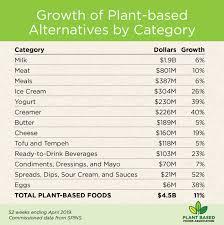 Plant Based Sales Surge To 4 5 Billion 2019 07 16 Food