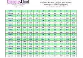 Hba1c Conversion Chart Unique Free Blood Sugar Chart