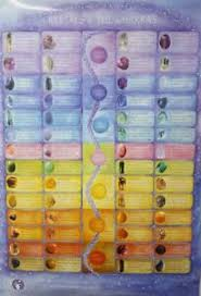 Details About Crystal Healing Gemstone Meanings Poster Wall Chart 3 Sizes Chakra Stones