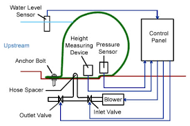 Automatic Control Automatic Control System Of Inflatable Rubber Dam