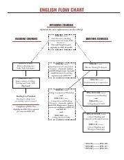 Englishflowchart Pdf English Flow Chart Intensive Courses