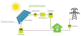 Солнечная электростанция переносная купить в