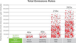 Dyson Big Ball Comparison Chart Compare Miele Sebo And Dyson Emission Rates Evacuumstore Com