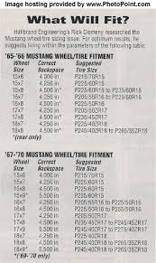 Backspacing And Offset Chart Wheel Backspace Chart Mustang Forums At Stangnet