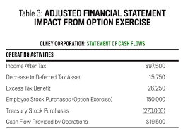 The Impact Of Share Based Compensation Strategic Finance