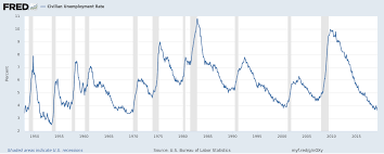 Unemployment Chart By Year The U S Unemployment Rate Hit A 50 Year Low But Both The