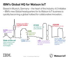 IBM News room - IBM Watson Internet of Things (IoT) - United States