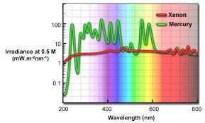 45 Photoluminescence Phosphorescence And Fluorescence