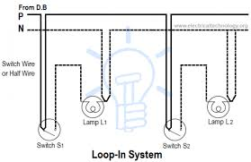 types of house wiring pdf readingrat net types of electrical wires and cables at House Wiring Types