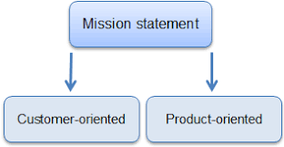 customer orientation examples 9 questions that will make your mission statement last smi