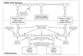 j2k100 user's manual nmea 2000 wiring diagram Nmea 2000 Wiring Diagram figure 7 shows how to build a j1939 network using maretron nmea 2000® cable and connectors