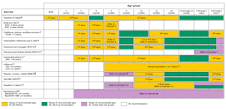 Contraindications To Vaccines Chart Childhood Immunization Schedule 0 Through 6 Years Uptodate