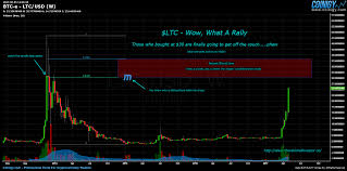 Btc E Ltc Usd Chart Published On Coinigy Com On May 5th