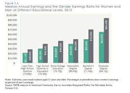 Pay Gap Chart 6 Ways To Convince A Skeptic The Pay Gap Is Real