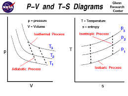 Constant Pressure Chart Definition P V And T S Diagrams