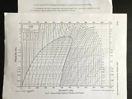 P H Diagram Beautiful Solved Use The Attached For Propane To Answer ...
