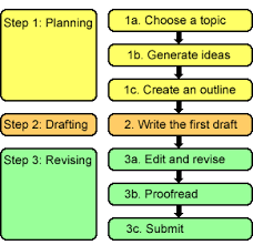 steps to writing an essay mrsrembertsclass writing process communicating professionally the three step writing process planning drafting and revising