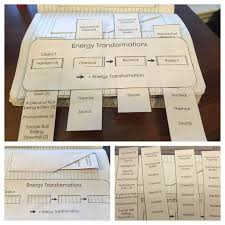 23 best Interactive science notebooks images on Pinterest ...
