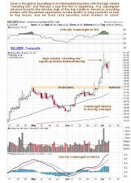 Silver Appears Overbought But Long Term Outlook Good