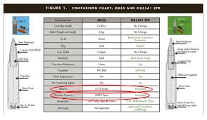 M4 Chart M4 Carbine Comparison Chart 2019