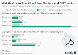 Health Care Costs By Year Chart Chart Gop Healthcare Plan Would Cost The Poor And Old The