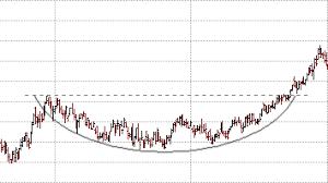 Chart Patterns Rounding Bottom