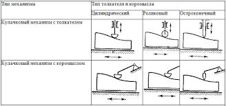 Кулачковые Механизмы Реферат strongwindselect Кулачковые Механизмы Реферат