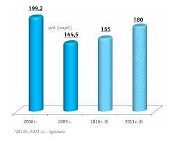 Отчет по практике Отчет по практике в ЗАО Связной Логистика  Розничной сетью Связной было реализовано в 2010 году 8 3 млн мобильных телефонов Доля компании на рынке составило 24%