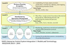 prototype manufacturing operations management projects emerson  click to enlarge