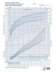 Infant Head Growth Chart Baby Growth Charts One Month Daddylibrary Com
