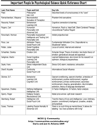 Important People In Psychological Science Quick Reference