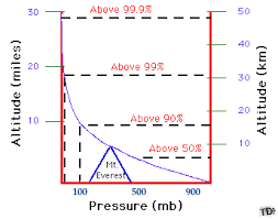 Air Pressure Altitude Chart Pressure With Height Pressure Decreases With Increasing