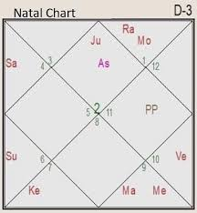 D12 Chart Horoscope Predictions Of Death Death In The Natal Chart