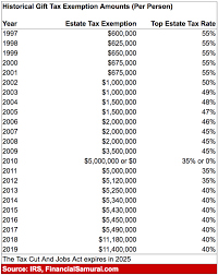 Estate Tax Rate Chart A Grantor Retained Annuity Trust Can Save You Millions In