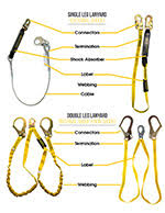 (inspection must be done right before harness is put on body) fall arrest warnings: Osha Fall Protection Equipment Inspection Harness Srl S