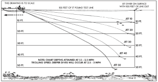 Jet Diver Dive Chart Jet Specifications And Photos