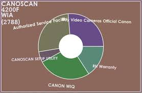 Skener canoscan 4200f from www.njuskalo.hr canon scanner 8400f inf config file. Download Stuurprogramma Canoscan 4200f Wia Voor Windows