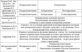Функции финансов в системе денежных отношений рыночного  Функции финансов в системе денежных отношений рыночного хозяйства Читать онлайн без регистрации
