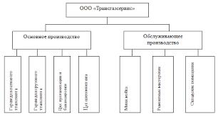 Отчет по практике Анализ деятельности ООО Трансгазсервис  Производственная структура включает в себя основное и обслуживающее производство рисунок 2