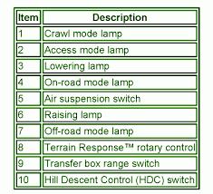 lander 1 towbar wiring diagram images wiring diagram towbar 300 wiring harness diagram further corsa c towbar