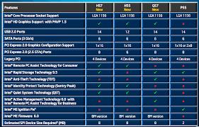 I3 Processor Comparison Chart 26 Experienced Intel I3 I5 I7 Comparison Table
