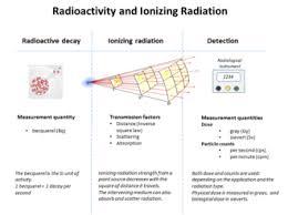 Types Of Radiation Chart Radiation Wikipedia