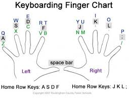 Keyboard Finger Position Chart Asdf Lkj Typing Lessons Top 3 Basic Typing Lessons