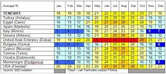 Tenerife Weather Chart Tenerife Weather Tenerife Property Shop S L