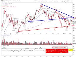Tesla Earnings Tsla Preview Tensions Running High See