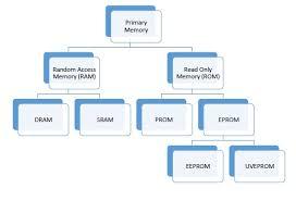 Basics Of Computers Primary Memory Tutorialspoint