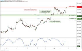 Usdsek Approaching Support Potential For A Bounce For Saxo