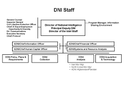 Director Of National Intelligence Organization Chart Director Of National Intelligence Map The Full Wiki