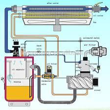 screw air compressor flexible coupling sullair air compressor screw air compressor flexible coupling sullair air compressor flexible coupling rubber flexible coupling