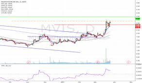 Mvis Stock Price And Chart Nasdaq Mvis Tradingview
